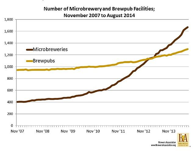 number of microbreweries